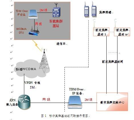 连接恢复时间低于10秒;测试表明,使用wcdma dtu外置天线时,网络通联率